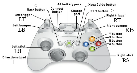 Advanced controller mapping When it comes to controller mapping software rich functionality is highly valuableThats why reWASD includes PRO features for those who want to get more from Nintendo DualShock amp Xbox One controller buttonsIf you mapped your joystick to keyboard and mouse now its time to try something special reWASD license allows you to